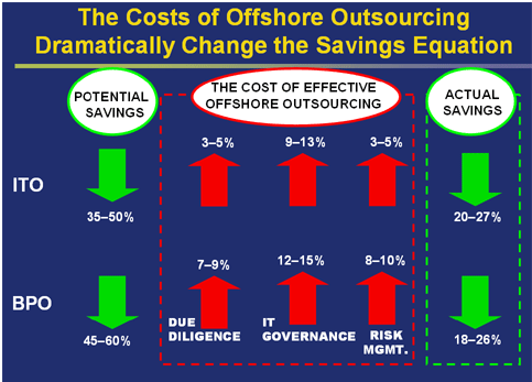 The cost of offshore outsourcing