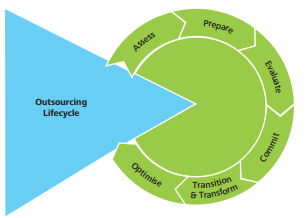 Offshore outsourcing life cycle