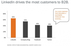 Drive the most customer B2B