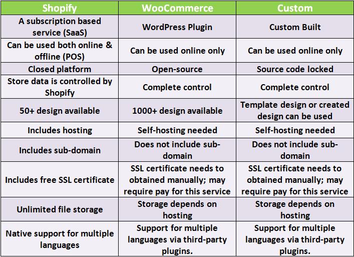 Most popular ecommerce platform- comparison